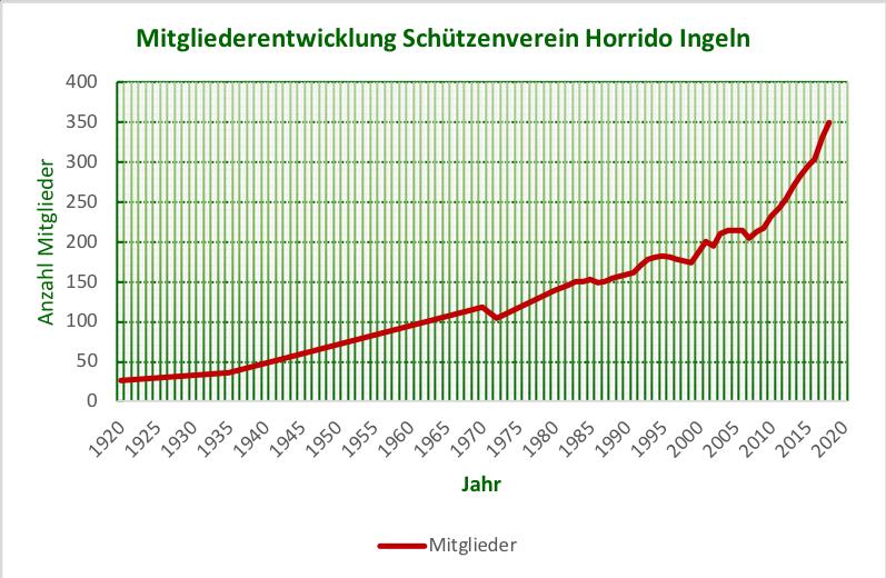 Entwicklung der Mitgliedszahlen seit 1920